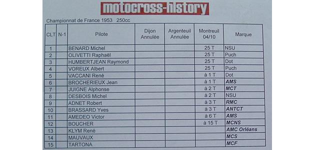 Les Championnats de France 1953 - 250cc