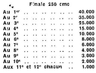 Palmarès Championnat de France 1949 250cc